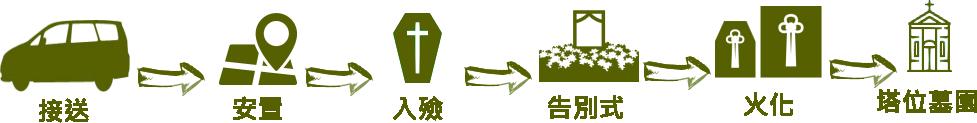 主恩玫瑰園-儀條龍流程-橫01