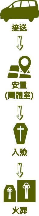 主恩玫瑰園-儀條龍流程-直01-a