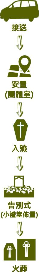 主恩玫瑰園-儀條龍流程-直01-b