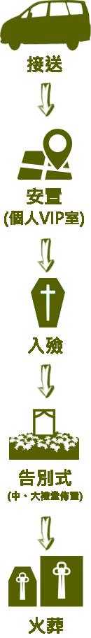 主恩玫瑰園-儀條龍流程-直01-c