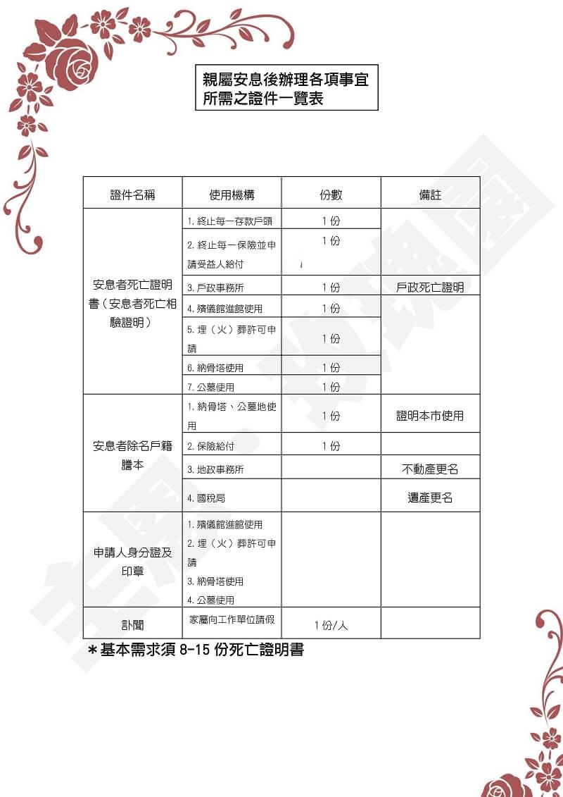 安息手冊_09-親屬安息後辦理各項事宜所需之證件一覽表